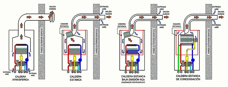 Airgasmadrid seguridad calderas gas - Caldera gas estanca ...